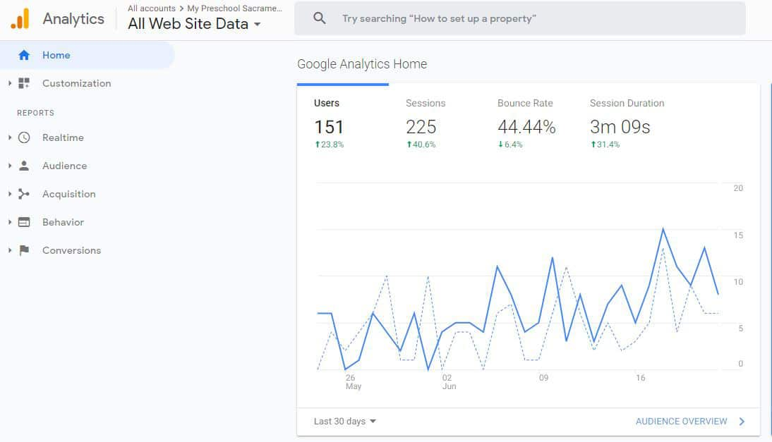 Data Analytics Marketing Company